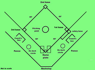The Official Site Of Stacey Nuveman Dream Big. Rover. Baseball Positions Diagram With Rover At Scoala.co